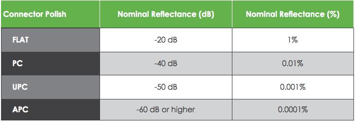 جدول استاندارد افت کانکتور APC, UPC